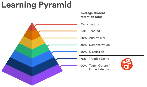 learning-pyramid (1)
